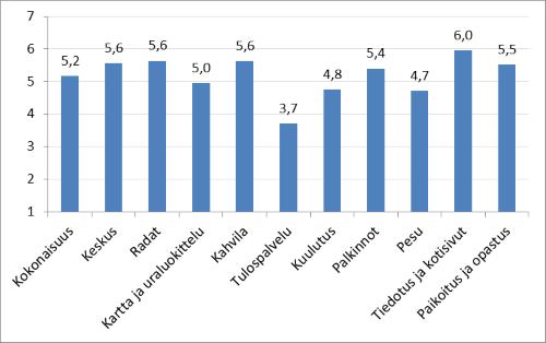 Annettujen arvosanojen keskiarvot